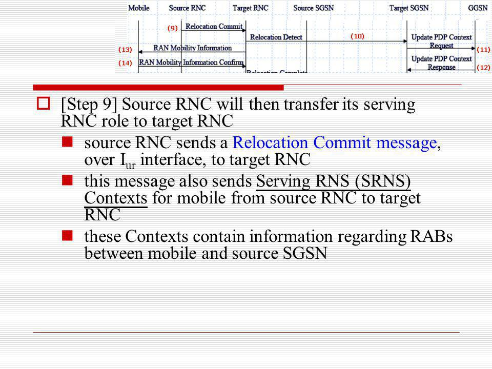 [Step 9] Source RNC will then transfer its serving RNC role to target RNC
